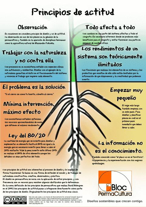 Principios de actitud de la permacultura
